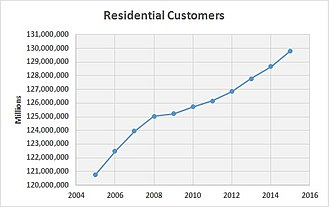 Energy in the United States - Residential US Customers