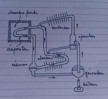 climatisation et frigoristes r frig rateur absorption de gaz. Black Bedroom Furniture Sets. Home Design Ideas