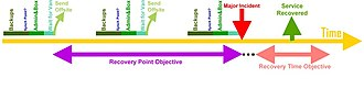 Disaster recovery plan - Image: Schematic ITSC and RTO, RPO, MI