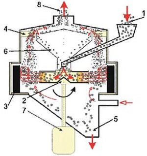 VSI mill - Fig. 1. A schematic drawing of a VSI mill