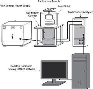 Gamma spectroscopy - Laboratory equipment for determination of γ-radiation spectrum with a scintillation counter. The output from the scintillation counter goes to a Multichannel Analyzer which processes and formats the data.