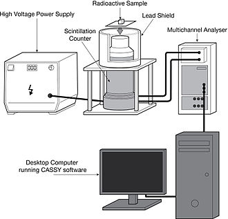 Scintillation counter - The experimental setup for determination of γ-radiation spectrum with a scintillation counter. A high voltage power supply is connected to the scintillation counter. The scintillation counter is connected to the Multichannel Analyser which sends information to the computer.