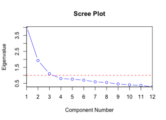 "Scree plot - A sample scree plot produced in R. The ""Kaiser rule"" criteria is shown in red."