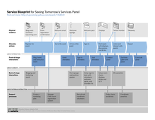 Service Blueprint for the organization of a Conference