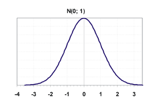 curve of standard normal distribution, empty