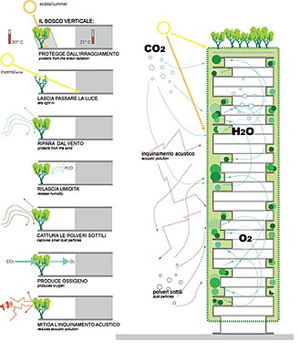 Bosco Verticale - A drawing that shows the benefits brought by the vegetal screen plant.