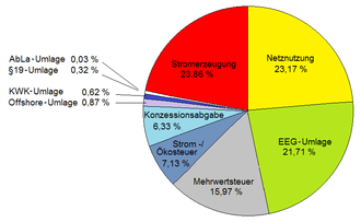 Durchschnittlicher Strompreis in Deutschland 2012 für private ...