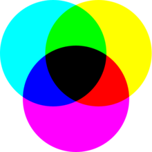 A Simulated Example Of Idealized Subtractive Color Mixing An External Source Illumination Is Umed And Each Primary Attenuates Absorbs Some