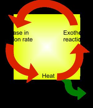 Thermal runaway - Diagram of thermal runaway.