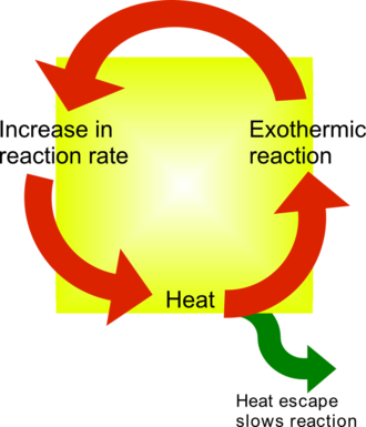 Thermal runaway - Diagram of thermal runaway.