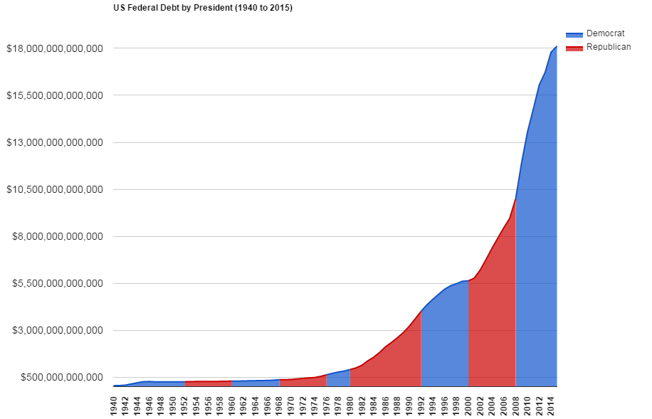 Total US Federal Debt by President (1940 to 2015)