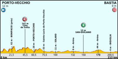 Tour de France 2013 stage 01.png