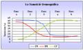 Transició demogràfica.png