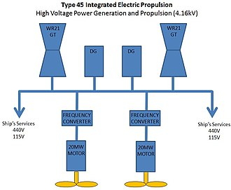Combined diesel-electric and gas - Integrated electric propulsion in the Type 45 destroyer (GT: gas turbine; DG: diesel generator)