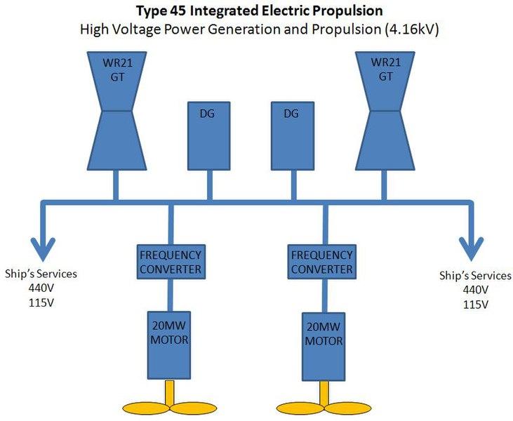 ファイル type 45 power distribution jpg wikipedia