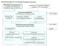 Umweltmanagement Umweltmanagementsystem.png
