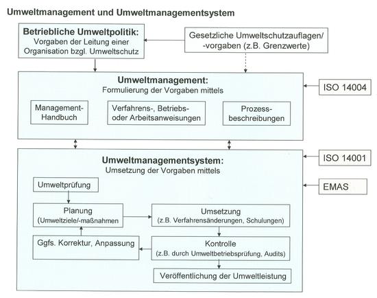 550px Umweltmanagement Umweltmanagementsystem