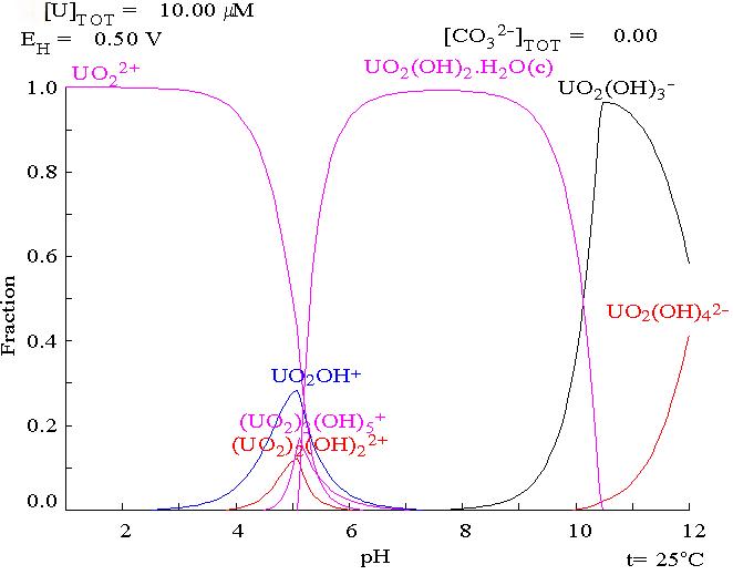Uranium fraction diagram with no carbonate