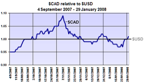 Canadian dollar relative to US dollar, Septemb...