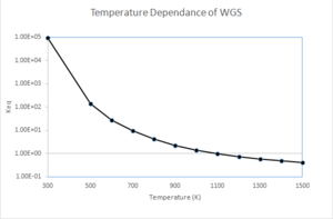 Water-gas shift reaction - Image: WGS Keq.fw