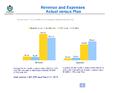 WMF Revenue & Expenses March 2013 - Actual vs Plan.png
