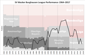SV Wacker Burghausen - Historical chart of Wacker Burghausen league performance after WWII