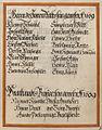 Wappenbuch Ungeldamt Regensburg 000 vs009r.jpg