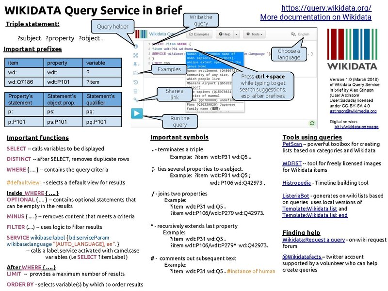 filewikidata query service in briefpdf wikimedia commons