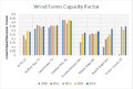 Wind Farm Capacity Factor.png