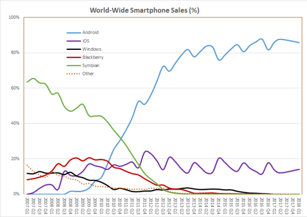 World Wide Smartphone Sales Share.png
