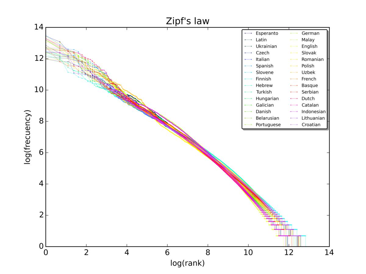 Zipf 30wiki en labels.png