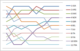 Sailing at the 1948 Summer Olympics – 6 Metre - Graph showing the daily standings in the 6 Metre Class during the 1948 Summer Olympics