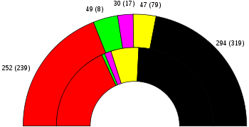 1994 federal german result.svg
