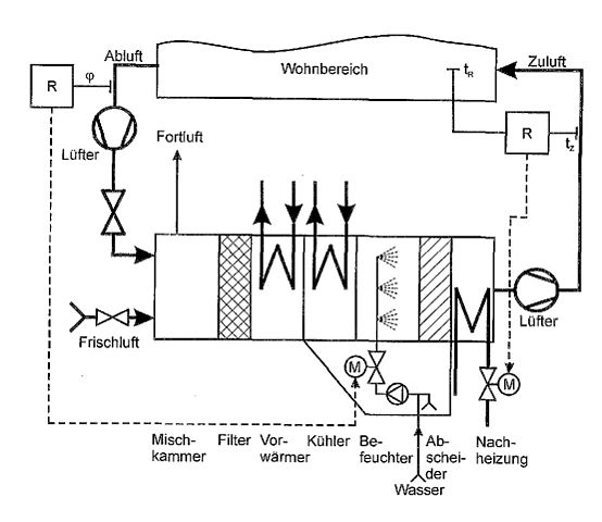 File:2005 12 20 Klimaanlage schmatisch.jpg - Wikimedia Commons