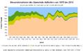 Adlkofen - Steuerkraftmesszahl, Steuereinnahmen 1975-2013.png
