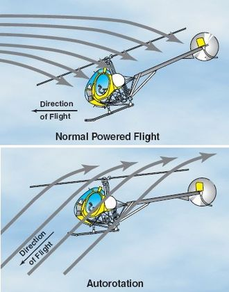 Autorotation - Airflow through a helicopter rotor.  Above, the rotor is powered and pushing air downward, generating lift and thrust.  Below, the helicopter rotor has lost power, and the craft is making an emergency landing,