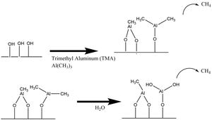 Atomic layer deposition - Proposed Mechanism for Al2O3 ALD during the a) TMA reaction b) H2O reaction