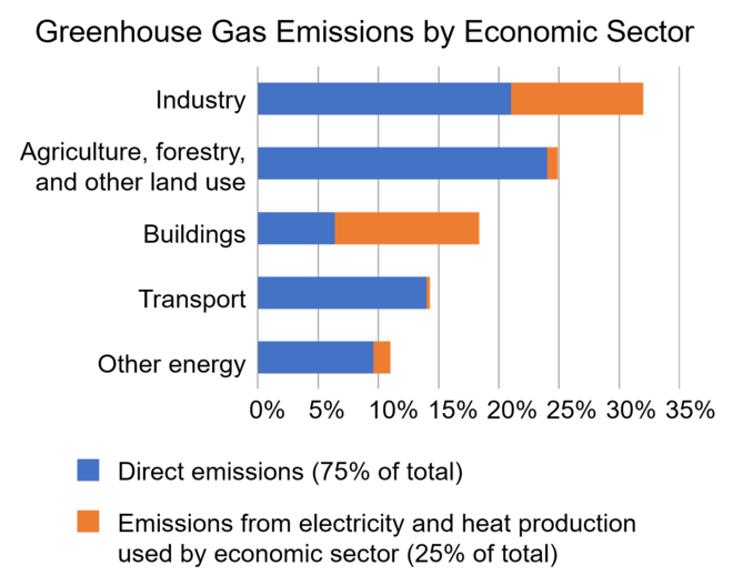 Annual greenhouse gas emissions attributed to different sectors as of 2010. Emissions are given as a percentage share of total emissions, measured in carbon dioxide-equivalents, using global warming potentials from the IPCC Fifth Assessment Report. Annual greenhouse gas emissions by sector, in 2010 (color).png