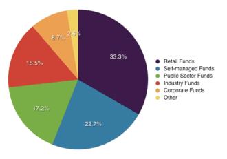 Superannuation in Australia - Share of superannuation industry fund assets.