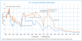 Average Tariff Rates in USA (1821-2016).png