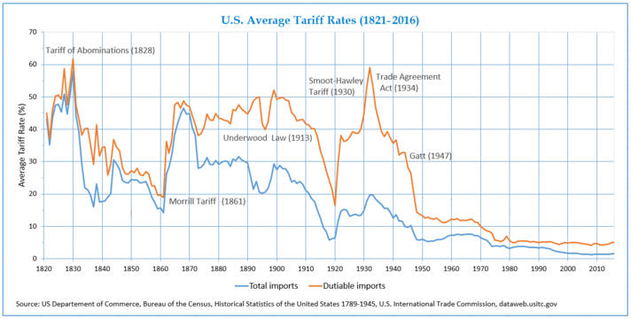 Average tariff rates in USA (1821–2016)