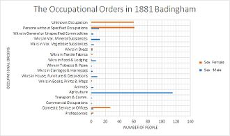 Badingham - Occupational data of Badingham, 1881