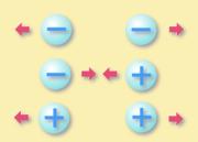 Interacciones entre cargas de igual y distinta naturaleza.