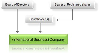 International business company - Chart of an offshore company structure