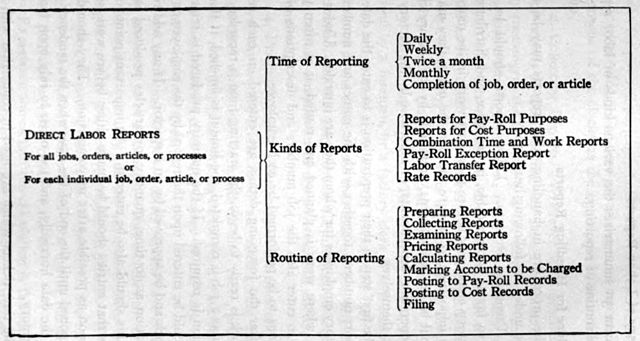 It Works Pay Chart: Classification Chart of Labor Reports 1919.jpg - Wikimedia ,Chart