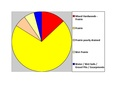 Codington Co SD Pie Chart No Text Version.pdf