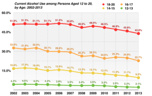 Alcohol consumption by youth in the United States - Image: Current Alcohol Use among Persons Aged 12 to 20, by Age United States