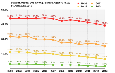 alcohol consumption by youth in the united states  rates edit
