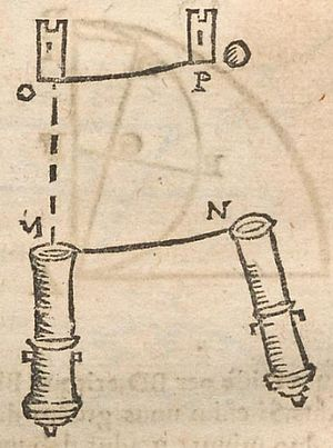 Coriolis force - Image from Cursus seu Mundus Mathematicus (1674) of C.F.M. Dechales, showing how a cannonball should deflect to the right of its target on a rotating Earth, because the rightward motion of the ball is faster than that of the tower.