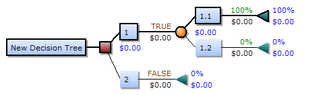 Decision tree - Image: Decision Tree Elements